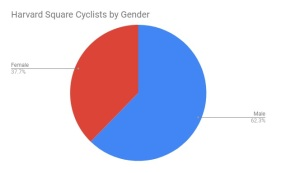 Cyclist Gender Chart