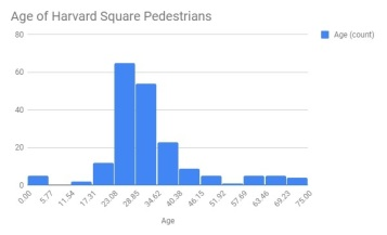 Pedestrian Age Chart